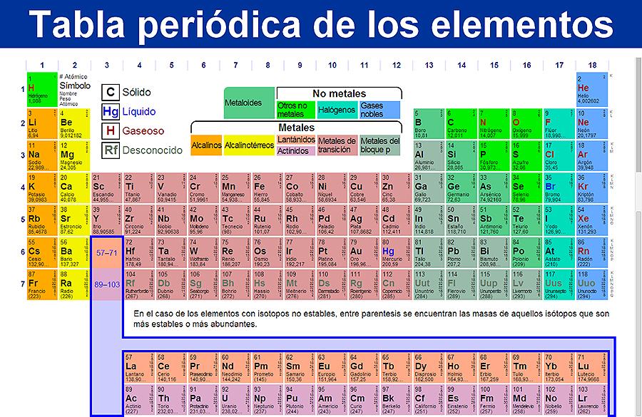 ¿A táboa periódica podería ser infinita ou xa están todos os minerais e non minerais que hai na Terra? Cristian, 14 anos