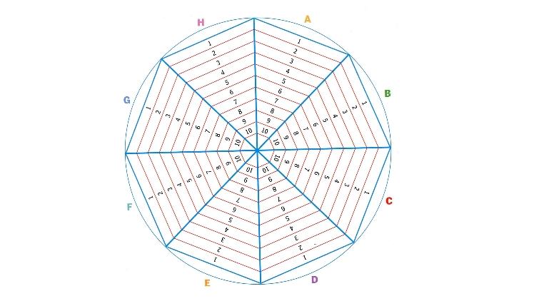 O modelo de arañeira para analizar as noticias por grupos e fomentar o debate Explicamos como empregar este tipo de gráficos para entender unha información  do xornal e fomentar o debate na clase a través dunha actividade dinámica